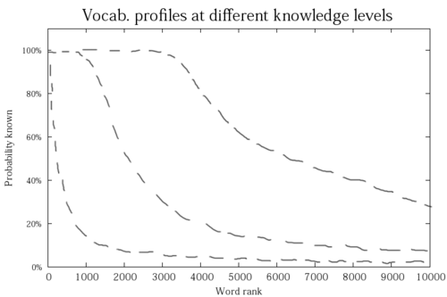 Vocabulary profiles at different knowledge levels