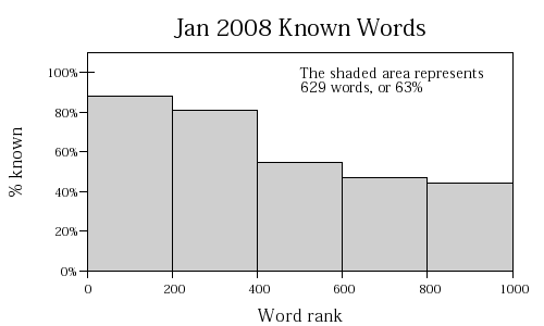 January 3, 2008 Known words