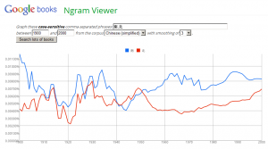 Google Books N-Gram Plot for 南 and 北