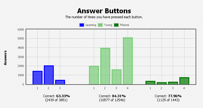 "Anki's ""Answer Buttons"" Graph (for a different deck)"