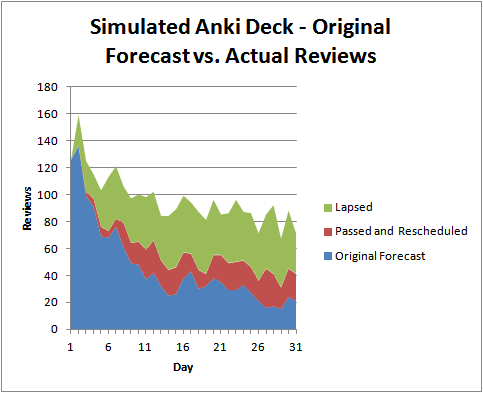 Graph of forecast vs. actual reviews