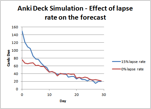 The forecast for two simulated Anki decks with varying lapse rates